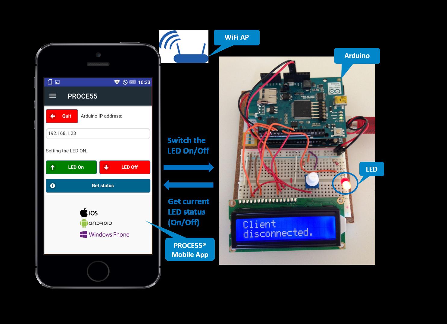 Mobile App Development And Deployment Framework Electronic Circuit
